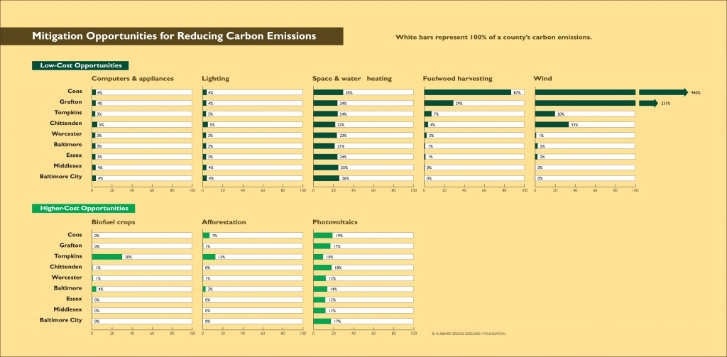 graph of carbon mitigation strategies